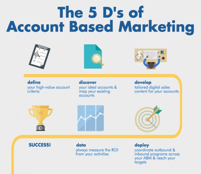 Account-Based-Marketing-650x562
