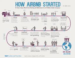BLOG_Keyzz_inbound_marketing_growth_hacking_airbnb