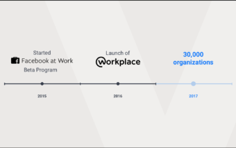 Facebook Worplace compte désormais 30 000 partenaires.