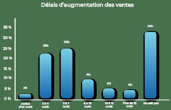 Graphique-Délais-daugmentaion-des-ventes-1