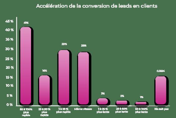 Graphique-accélération-de-la-conversion-de-leads-en-clients