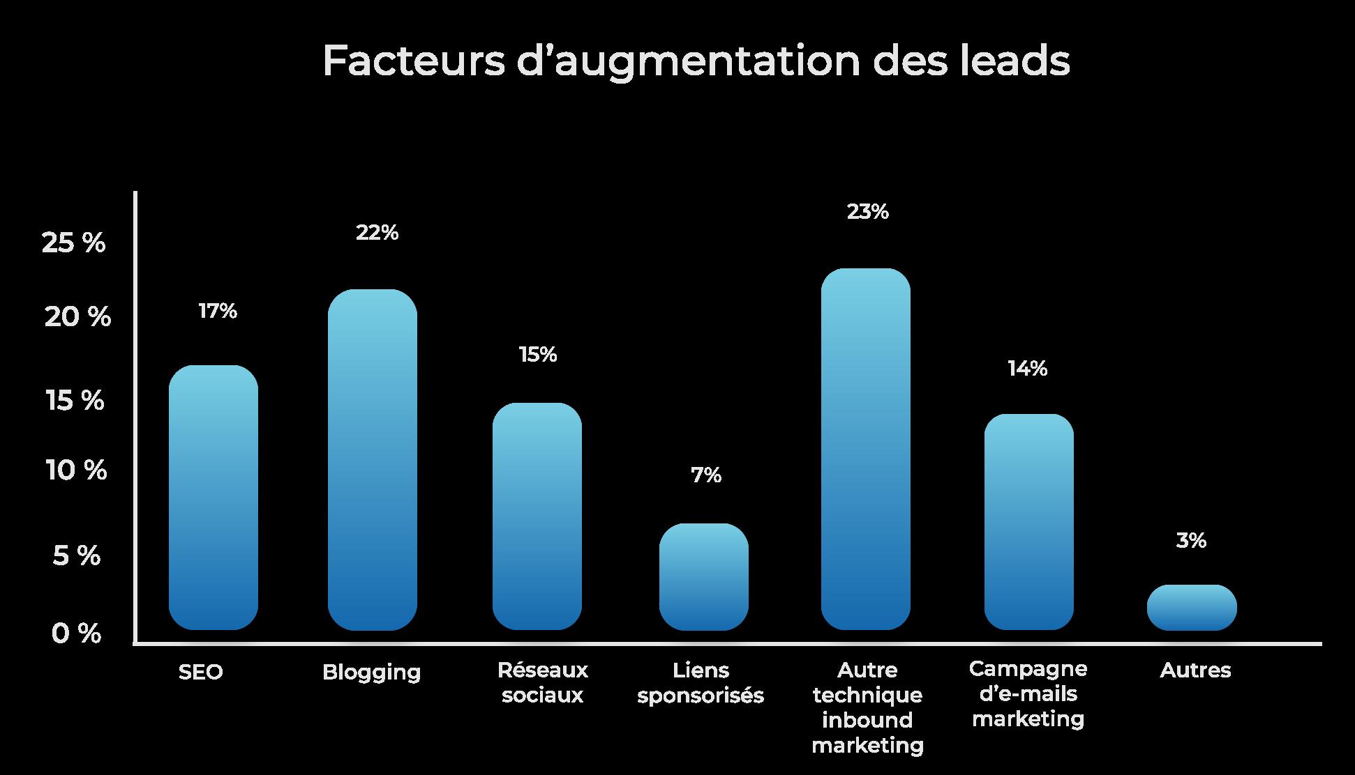 Graphique-facteur-daugmentation-des-leads