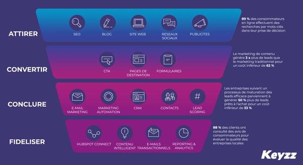 Keyzz-inbound_schéma-marketing-digital