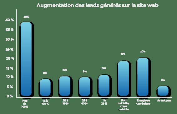 graphique-Augmentation-des-leads-générés-sur-le-site-web-1