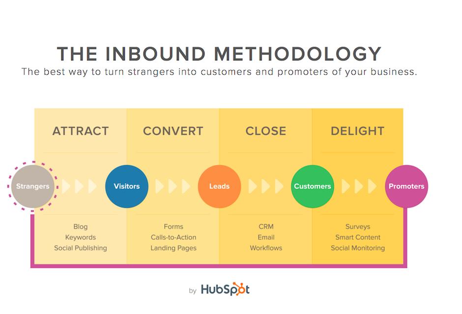 inbound marketing keyzz process