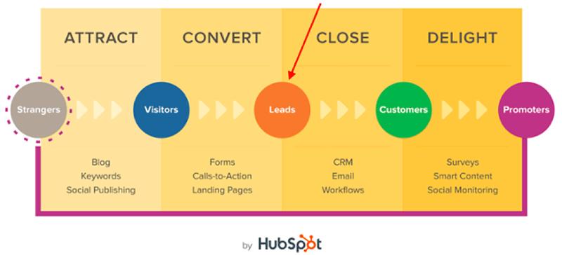 sales_markerting_inbound_strategy